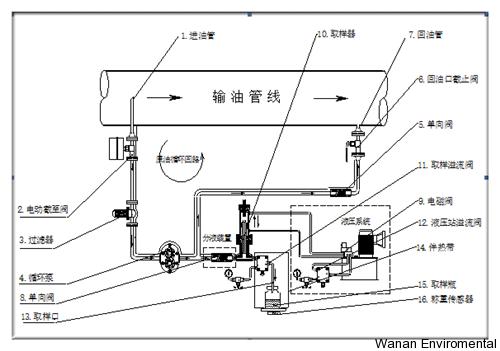 自动取样器结构图